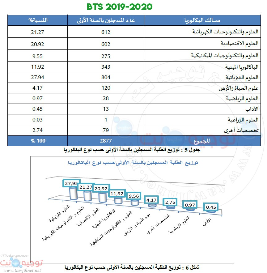 bts-statistique-eleves-2019-2020.jpg