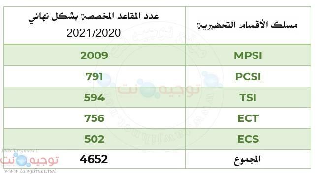 postes-cpge-2020.jpg