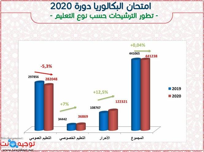 عدد مترشحي البكالوريا 2020.jpg