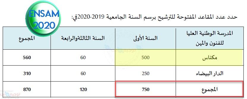 Nombre de Places ENSAM Maroc Meknes Casa  2020 /2021