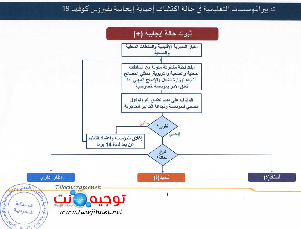 gestion-covid-19-etablissement-collehe-lycee-ecole-maroc_Page_3.jpg