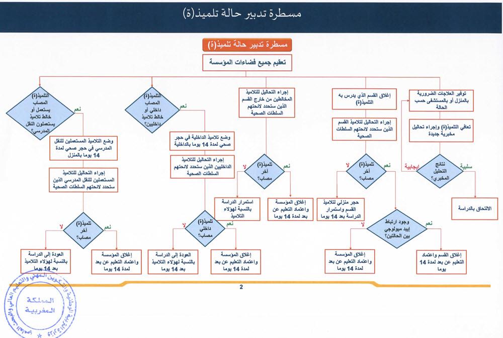 gestion-covid-19-etablissement-collehe-lycee-ecole-maroc_Page_4.jpg