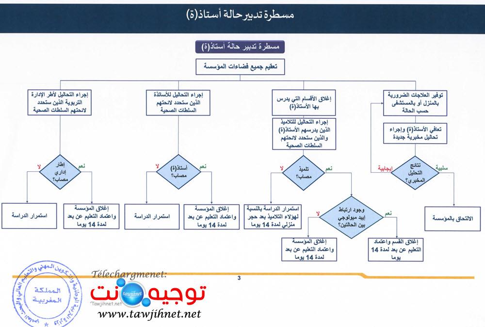 gestion-covid-19-etablissement-collehe-lycee-ecole-maroc_Page_5.jpg