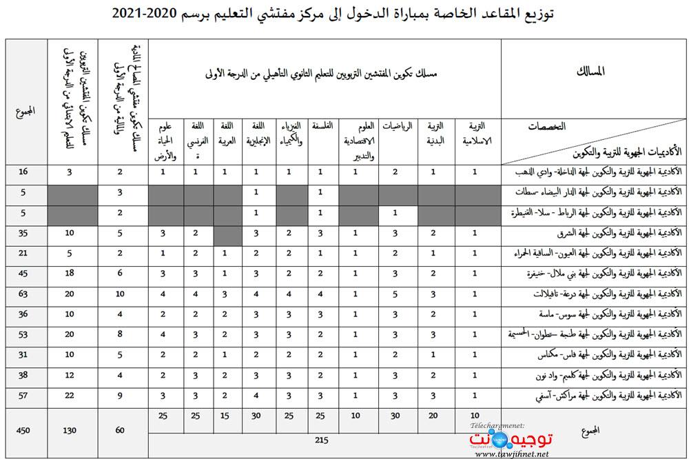 nombre-postes-centre-inspecteur-2020-2021.jpg
