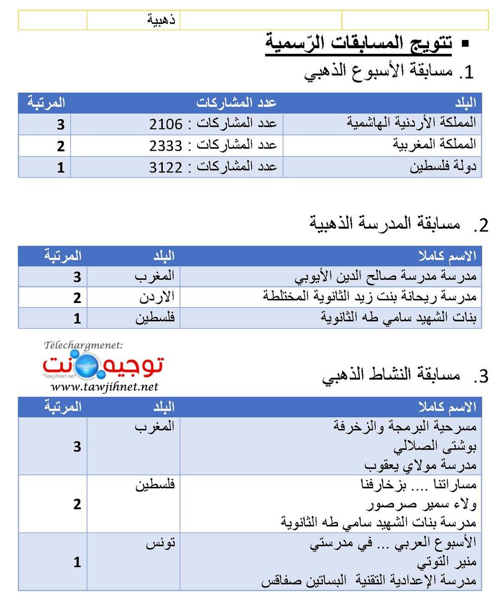نتائج المسابقة العربية للبرمجة الالسكو_Page_2.jpg