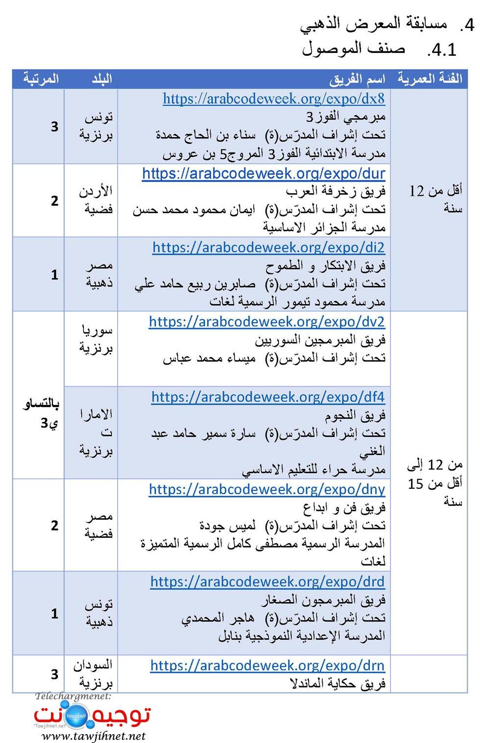 نتائج المسابقة العربية للبرمجة الالسكو_Page_3.jpg