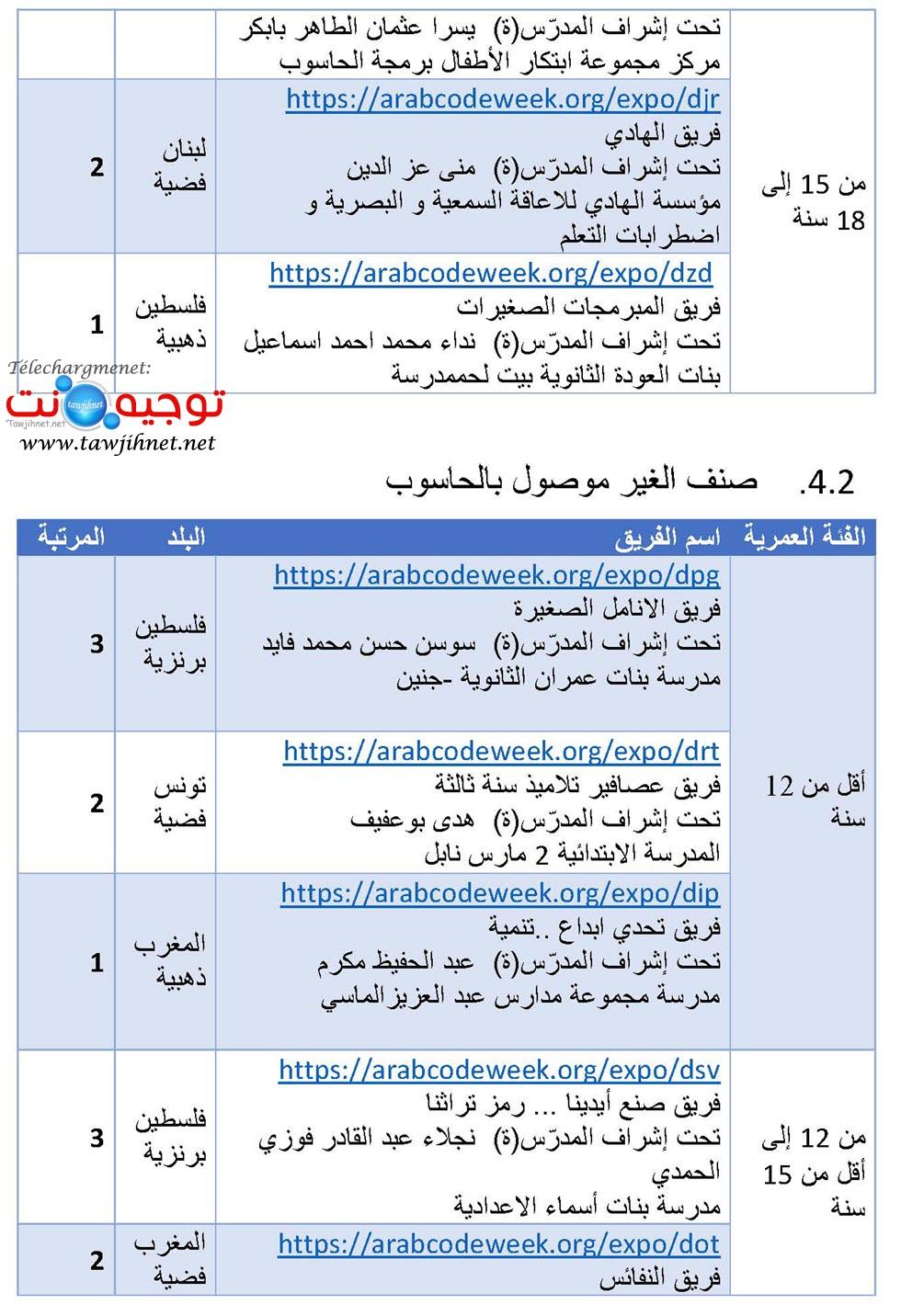 نتائج المسابقة العربية للبرمجة الالسكو_Page_4.jpg