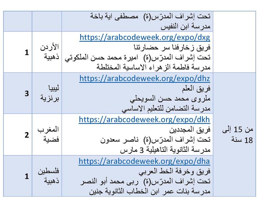 نتائج المسابقة العربية للبرمجة الالسكو_Page_5.jpg