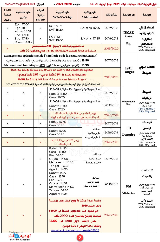 seuils-preselection-ecoles-instituts-maroc-2021_Page_2.jpg
