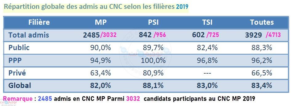 CNC-cpge-2019.jpg
