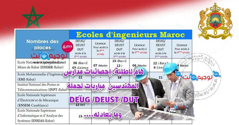 Concours-EMI-EHTP-INSEA-ENSIAS-ENSEM-ENSAM-DEUG-DEUST-DUT-2020.jpg