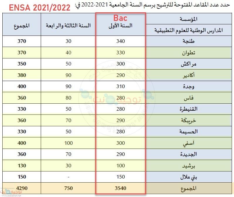ensa-places-2021-2022.jpg