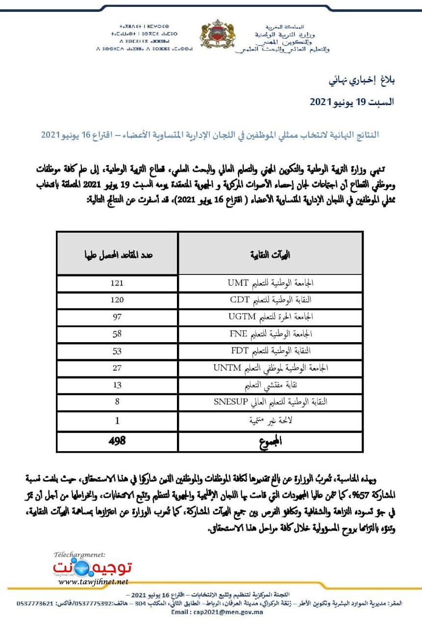 النتائج النهائية لانتخاب ممثلي الموظفين في اللجان الإدارية متساوية الأعضاء- اقتراع 16 يونيو 2021.jpg