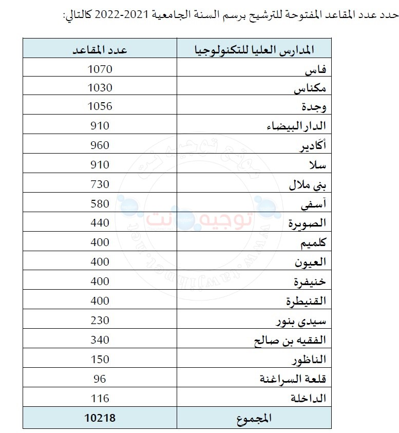 EST Maroc nombre places 2021 2022