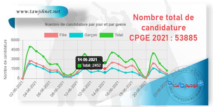 cpge 2021 Nombre total de candidature 53885.jpg