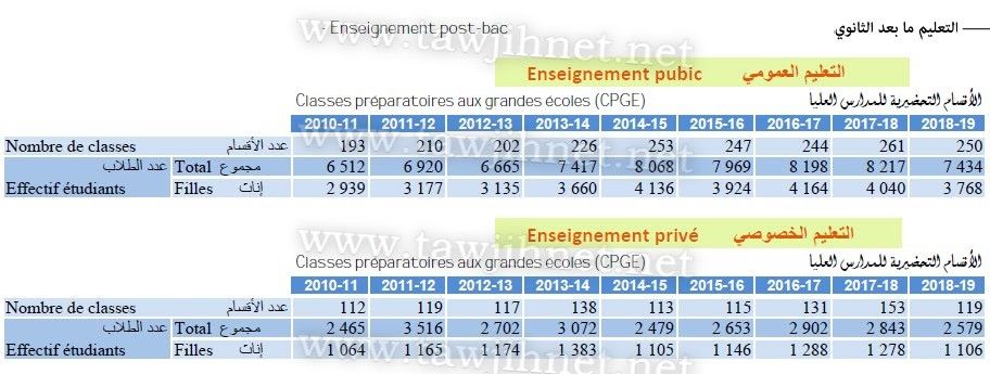 statistique-maroc-cpge-2010-2019.jpg