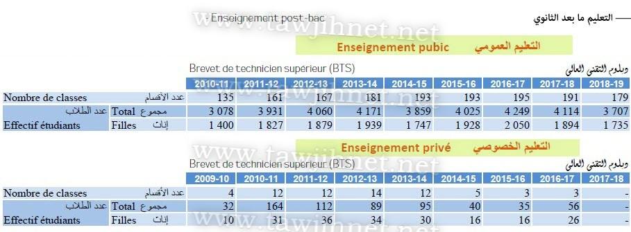 statistique-bts-2010-2019.jpg