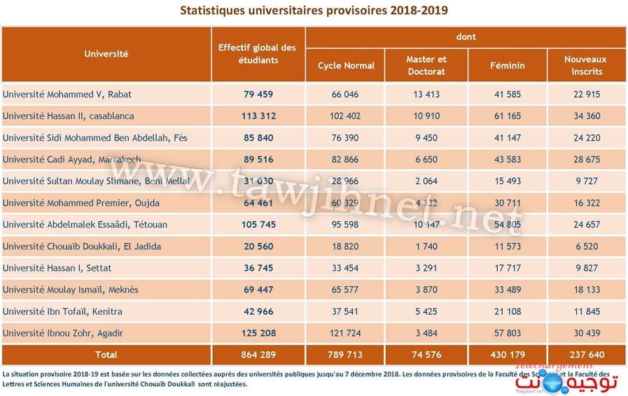 universite-facultes-maroc-statistique-2018-2019_Page_1.jpg