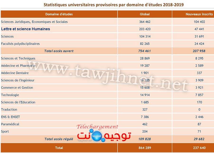 universite-facultes-maroc-statistique-2018-2019_2.jpg